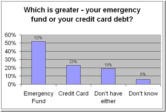 emergency-fund-vs-credit-card-debt