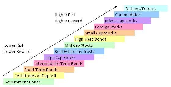investment risk vs reward chart